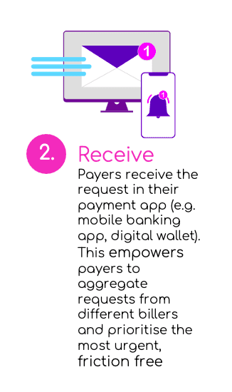 the receive experience graphic