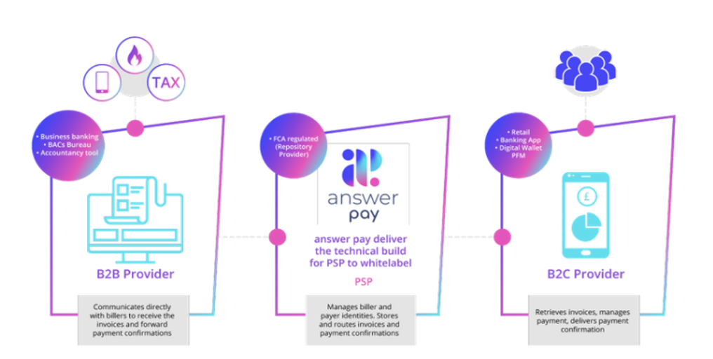 how request to pay works